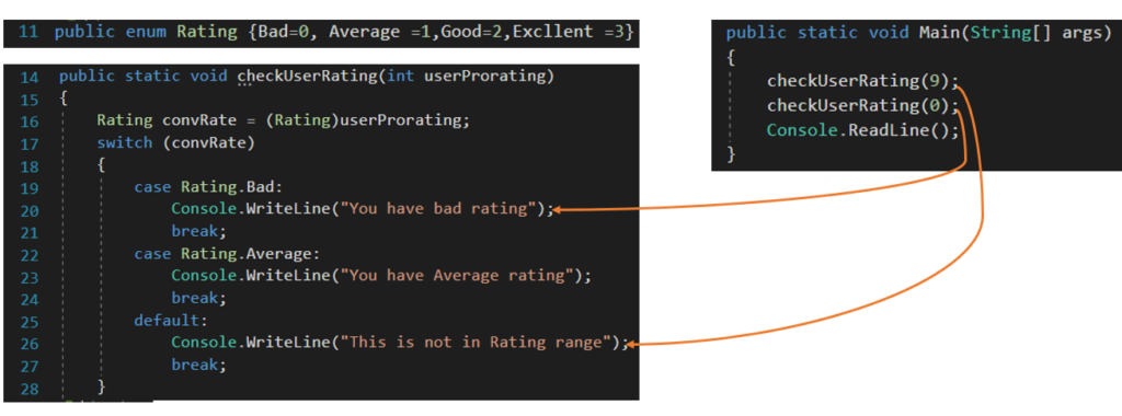 Enums make code more manageable, readable.