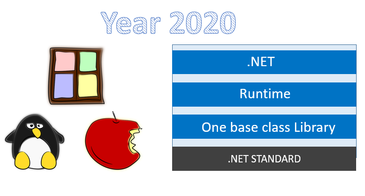 .NET Unified runtime