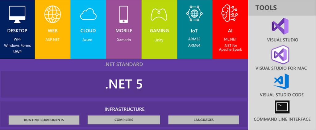 .NET 5 Unified Platform