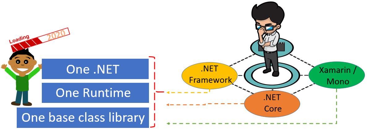 .NET 5 : A Unified Platform